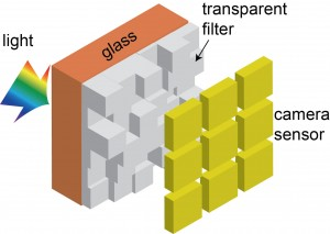 In this illustration, light passes through the new camera color filter developed by University of Utah Electrical and Computer Engineering professor Rajesh Menon before it reaches the digital camera sensor. Since all of the light reaches the sensor, unlike conventional digital camera filters where only a third of the light passes through, photos taken with Menon's new filter are much cleaner and brighter in lowlight.