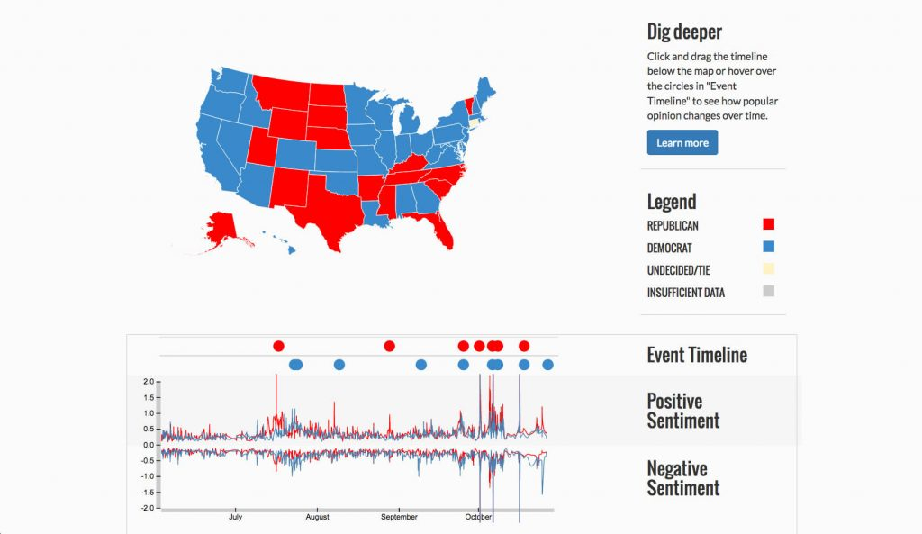 Screenshot from estorm.org, displaying the sentiment of tweets about the two major presidential candidates.