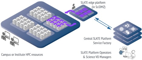 """Figure 1: A SLATE edge platform within a campus Science DMZ hosts trusted services operated by a central team which might be operating a network of such services across several campuses. Science """"app"""" developers interact with the SLATE platform service factory to define and launch elements of a science gateway, data cache, or local workflow service."""