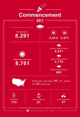 University of Utah class of 2016 by the numbers.