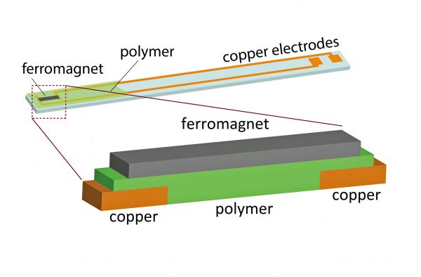 The upper part of this illustration shows the device, built on a small glass slide, that was used in experiments showing that so-called spin current could be converted to electric current using several different organic polymer semiconductors and a phenomenon known as the inverse spin Hall effect. The bottom illustration shows the key, sandwich-like part of the device. An external magnetic field and pulses of microwaves create spin waves in the iron magnet. When those waves hit the polymer or organic semiconductor, they create spin current, which is converted to an electrical current at the copper electrodes.