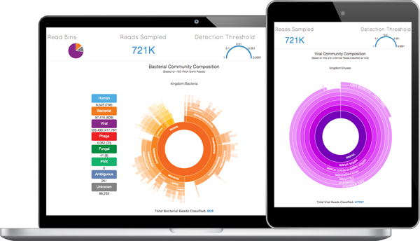 Taxonomer's interactive display clearly presents the vast genomic data extracted from pathogens found in a patient sample.