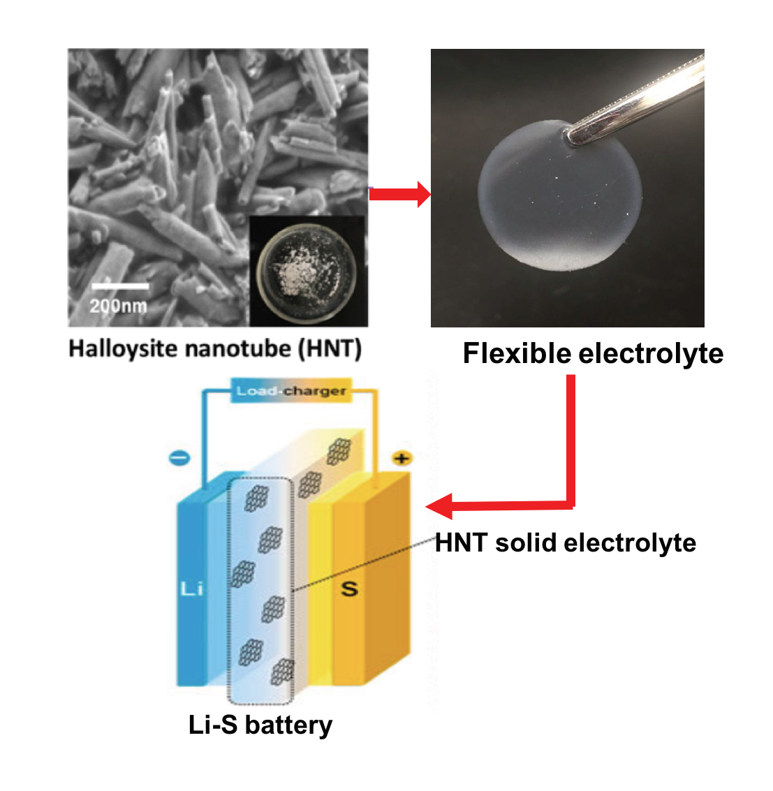 Research team receives USTAR grant for new lithium battery