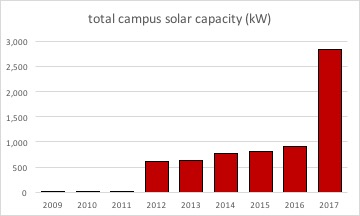 U Solar Production Data.