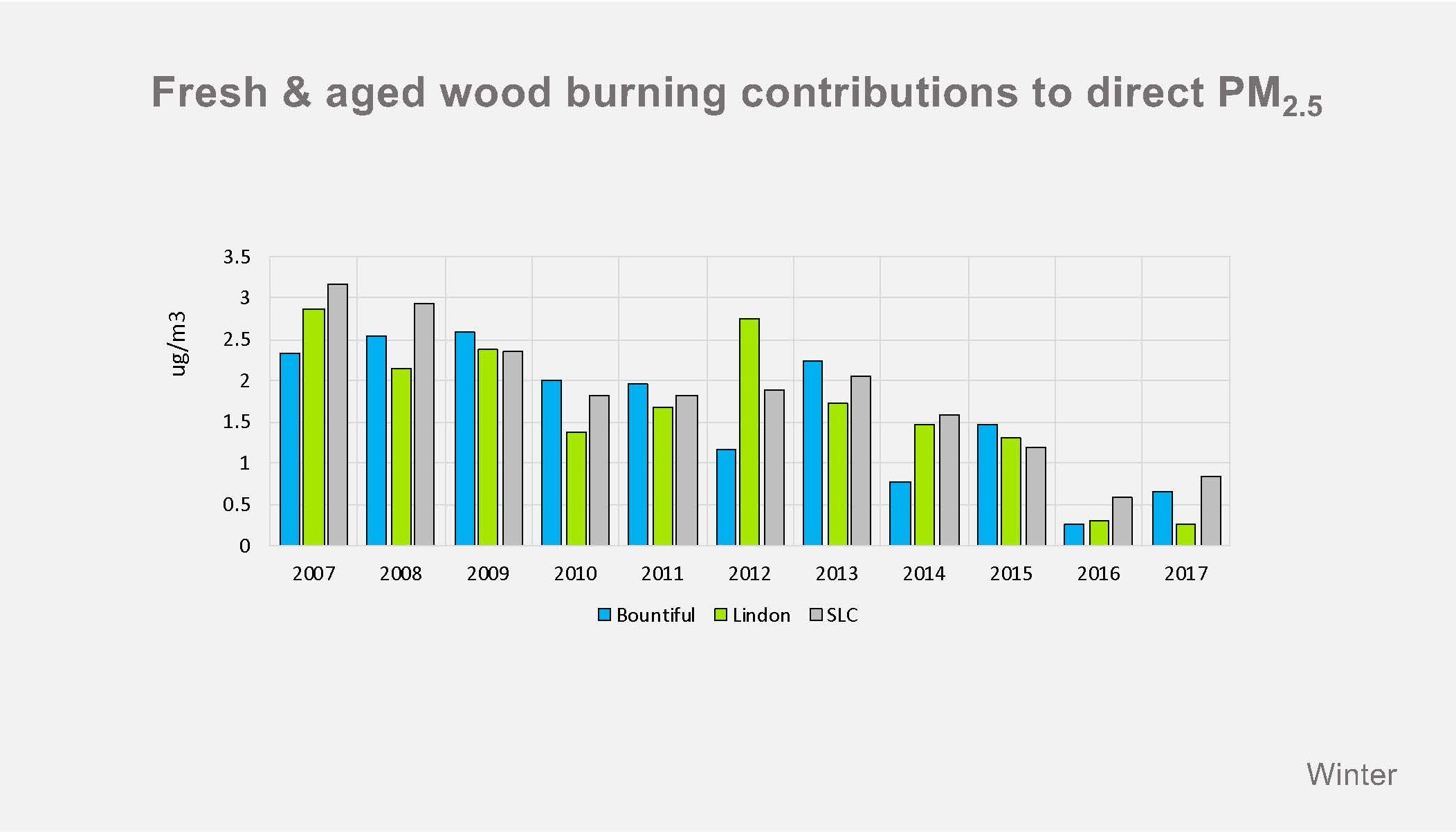 The bar chart shows that the impact of wood burning on PM 2.5 (particulate matter that contributes to air pollution) has decreased significantly over the last 10 years thanks to restrictions placed on the activity. The measurements were made at three air quality monitoring stations in Salt Lake City, Lindon and Bountiful.
